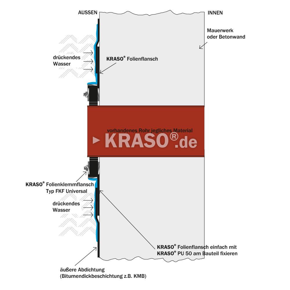 KRASO Folienklemmflansch Typ FKF Universal