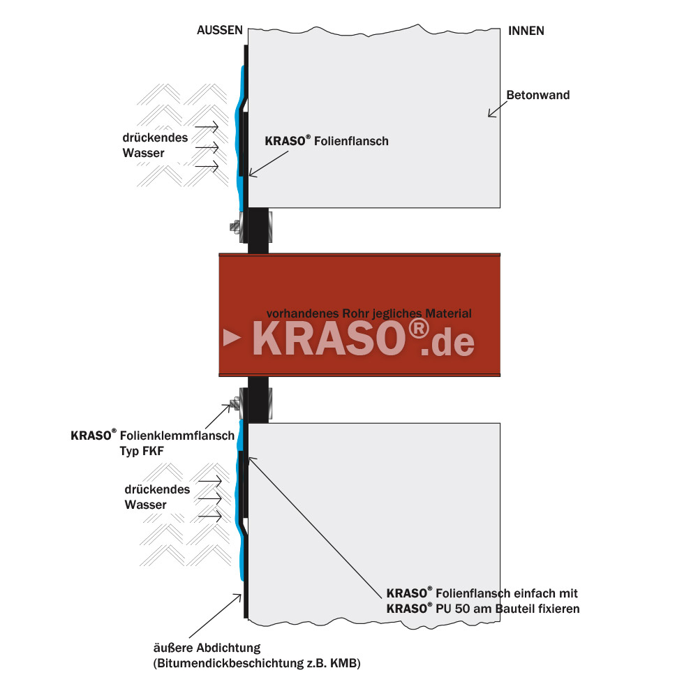 KRASO Foil Clamping Flange Type FKF - in the core drilling